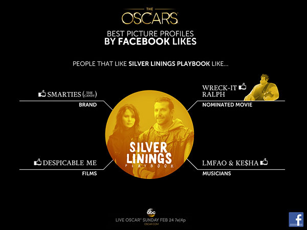Academy Awards 2013 - What Your Oscar Picks Say About You