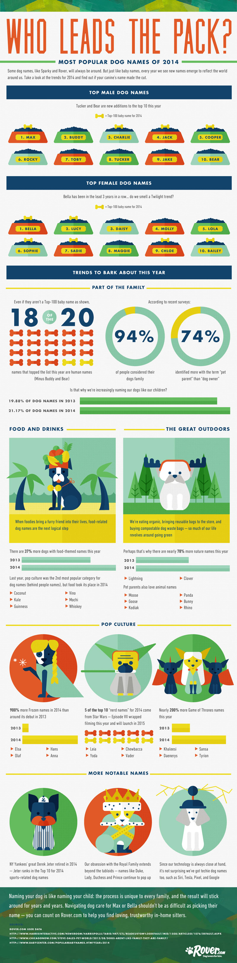 Pet Names For People: The Most Popular Dog Names Of 2014 : People.com
