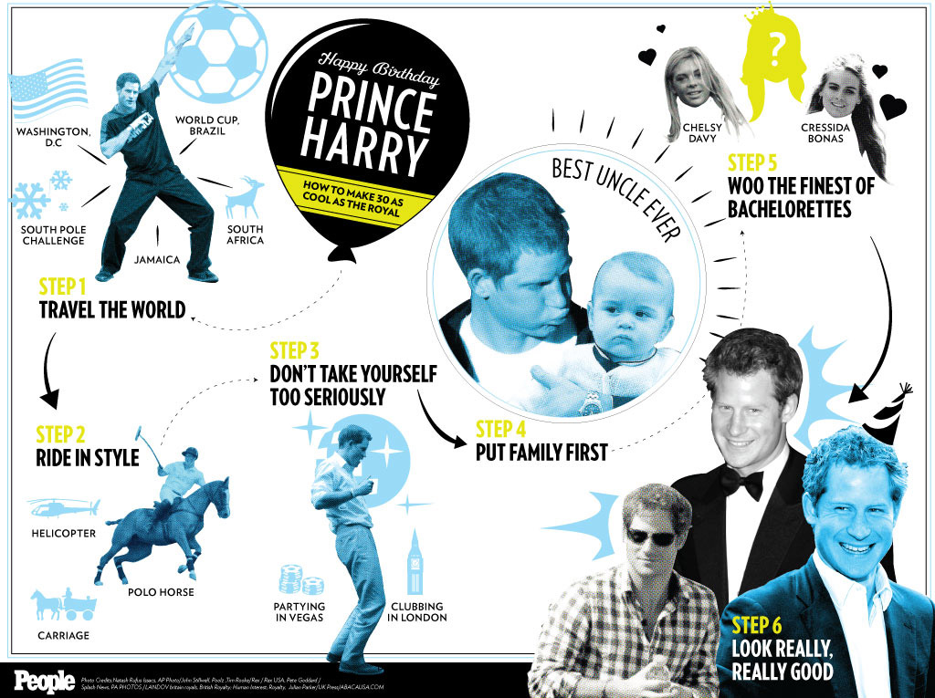 Prince Harry 30th Birthday: Infographic
