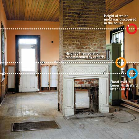 interior of a flood damaged house with level marks for mold line, flood repair recommendation and actual flood line