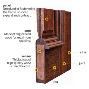 All about wood entry doors doors interior this old house for Solid wood door construction