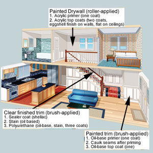Prepping Drywall and Trim diagram