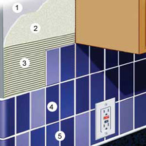 Tile backsplash diagram