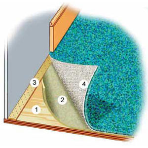carpeting diagram