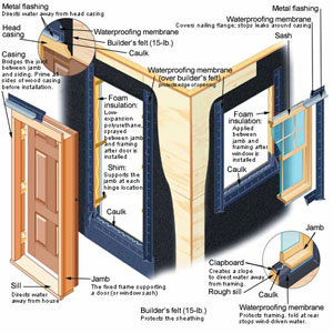 Windows and doors diagram