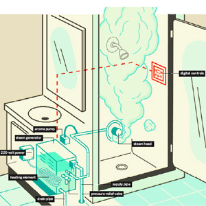 how steam shower works diagram
