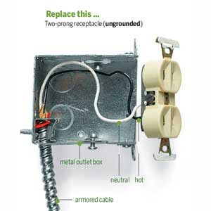Two-prong receptacle ungrounded