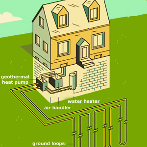 illustration of how geothermal pump works