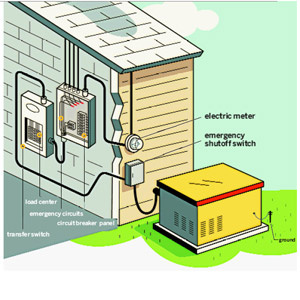 standby generator illustration