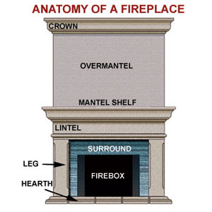 Anatomy of a fireplace