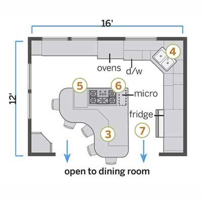 The kitchen design Plan