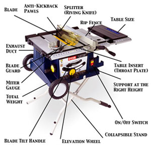 Table saw parts diagram
