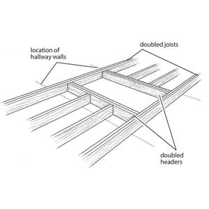 framing an opening perpendicular to the joists