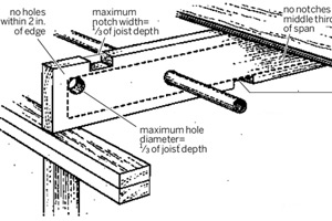notching joists