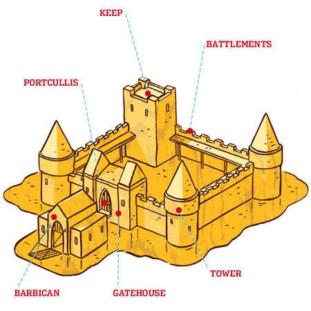 labeled parts of a sand castle