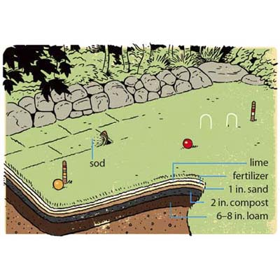 diagram of a croquet lawn