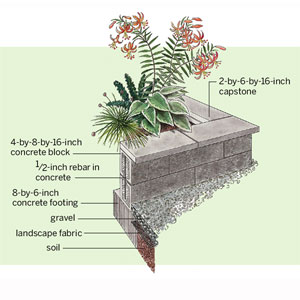 raised concrete block beds