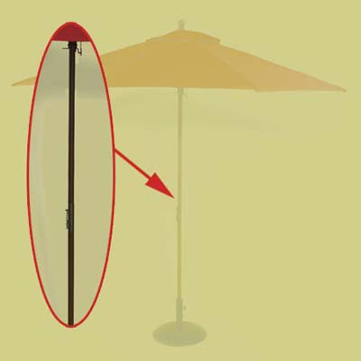 budget umbrella mechanics