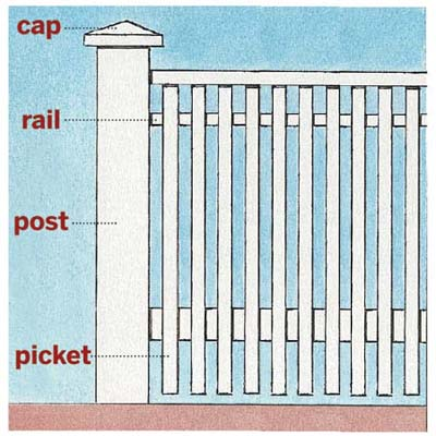 Anatomy Of A Picket Fence All About Wood Fences This