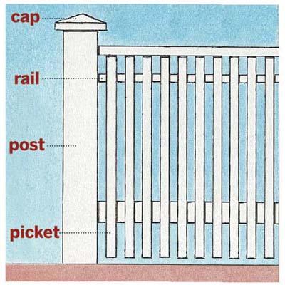 illustration of standard fence parts