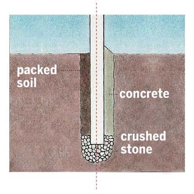 illustration of fence post anchoring