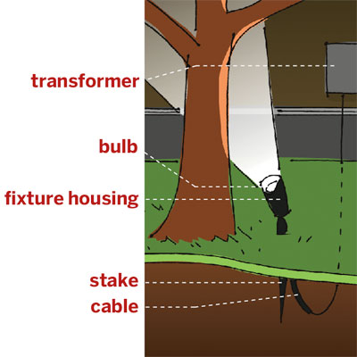 illustration detailing common elements of a low voltage landscape lighting system