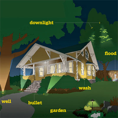 How to map out your plan all about landscape lighting for Home landscape lighting design