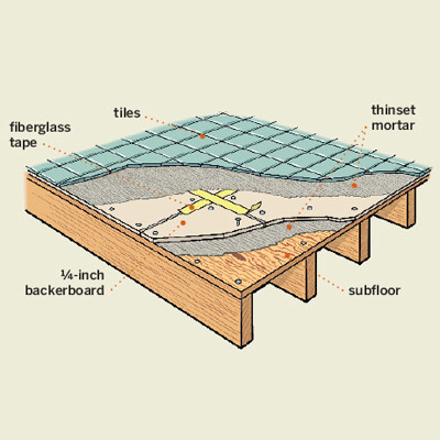 illustration of bathroom tile floor construction