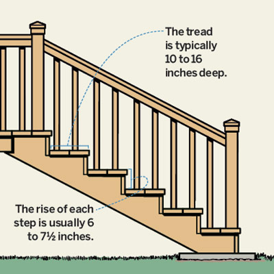 illustration of deck stairs