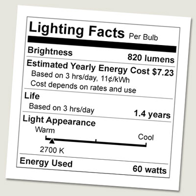 example of the modified label  for efficient lighting