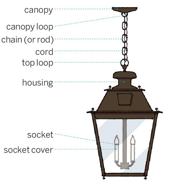 Anatomy Of A Light All About Front Entry Lighting This