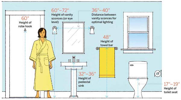 Bath Numbers | 64 Important Numbers Every Homeowner Should Know | This ...