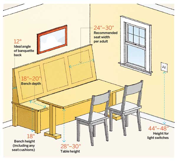 64 Important Numbers Every Homeowner Should Know: Kitchen Numbers: Dining Nook