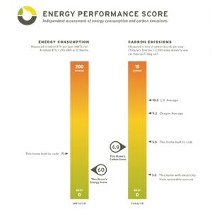 Energy Performance Score chart