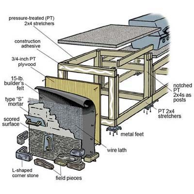 overview how to build an outdoor kitchen this old house how to build an outdoor kitchen outdoor kitchen building