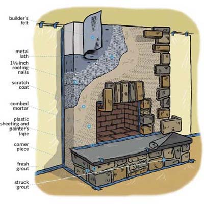 overview of a stone veneer fireplace surround showing the various layers and materials