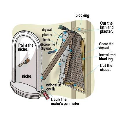 diagram of wall niche installation