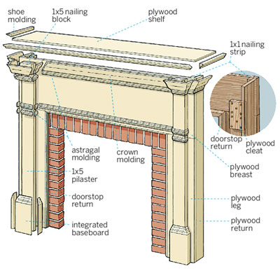 diagram of the parts making up a wood fireplace surround shelf mantel