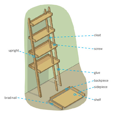 exploded view of a ladder bookshelf