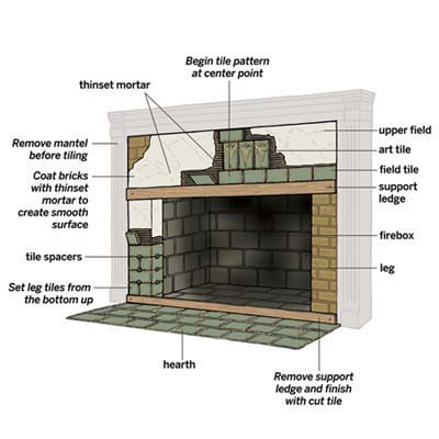 Overview How To Tile A Fireplace Surround This Old House