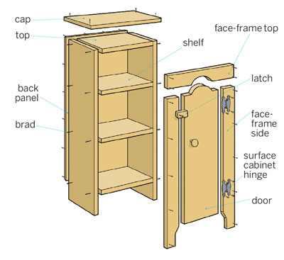 Overview to Build a Jelly Cupboard