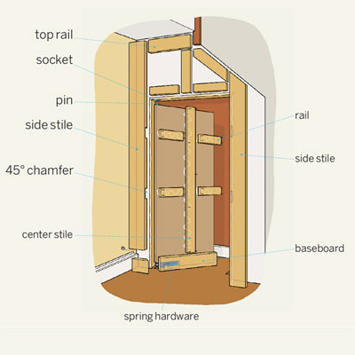 Overview How To Build A Hidden Door This Old House