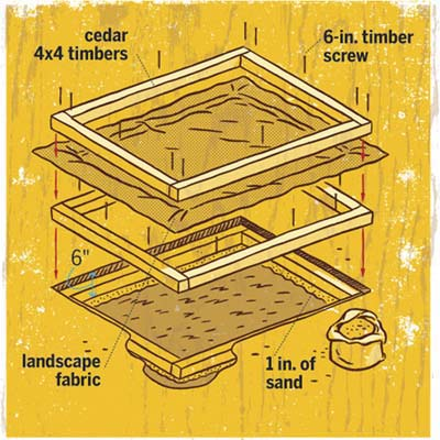 overview of how to build a sandbox