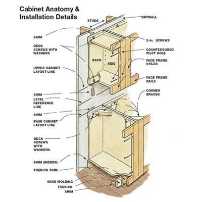 Anatomy of a Kitchen Cabinet