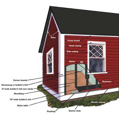 installing clapboard siding illustration