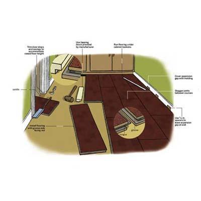 Diagram: floating floor