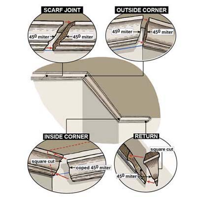 Overview how to install crown molding this old house for Kitchen cabinets crown molding installation instructions