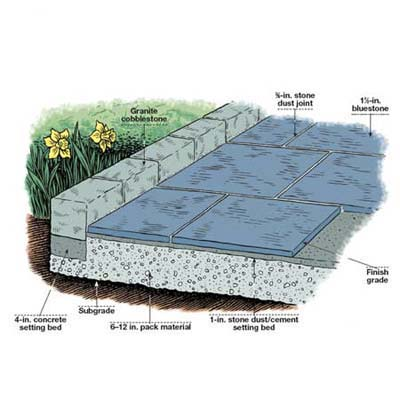 Overview How To Lay A Stone Patio This Old House