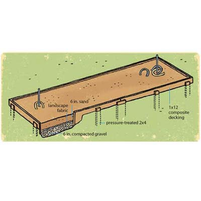 Building the Horseshoe Pit | A Backyard Built for Playing ...