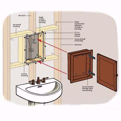 Medicine Cabinet Height Above Sink | Everdayentropy.com